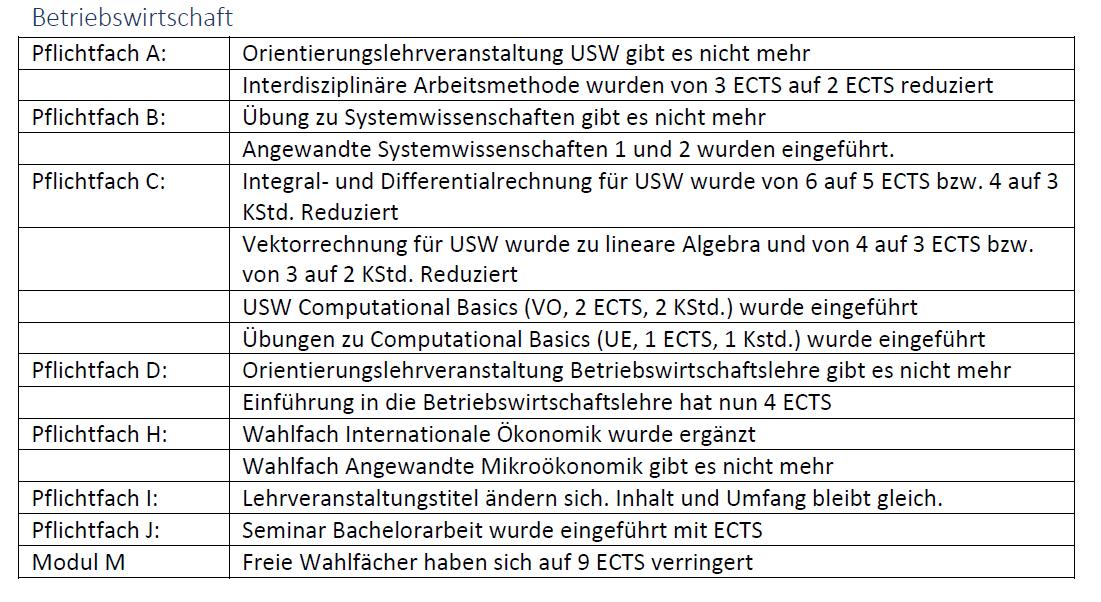 Änderungen von USW-BW 11W auf 17W