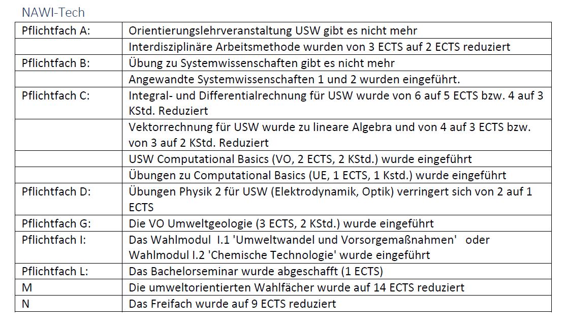 Änderungen von USW-NAWI-Tech 14W auf 17W