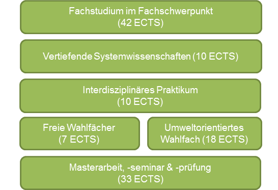 Struktur des Masterstudiums Environmental System Sciences mit Fachschwerpunkt Climate Change and Environmental Technologies
