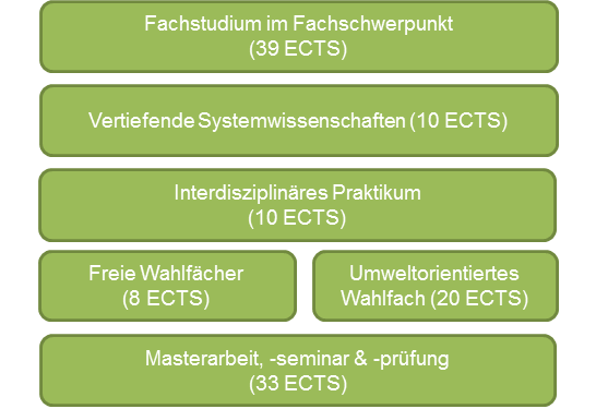 Struktur des Masterstudiums Umweltsystemwissenschaften mit Fachschwerpunkt Nachhaltigkeitsorientiertes Management